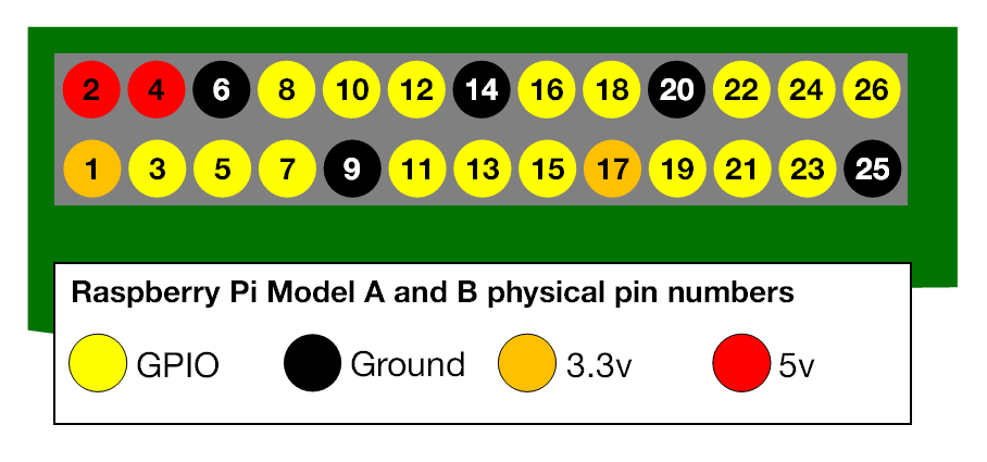 a-and-b-physical-pin-numbers