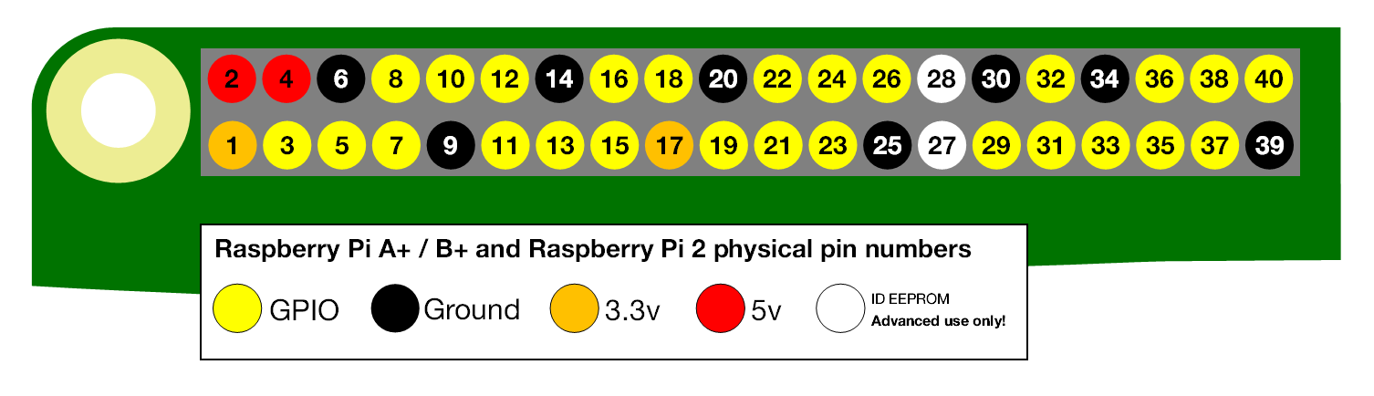 a+-andb+-physical-pin-numbers