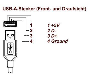 USB Steckerbelegung für Stromversorgung – Livia